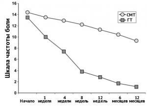 Динамика частоты возникновения болей за время наблюдения